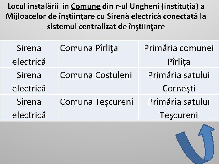 Locul instalării în Comune din r-ul Ungheni (instituţia) a Mijloacelor de înştiinţare cu Sirenă