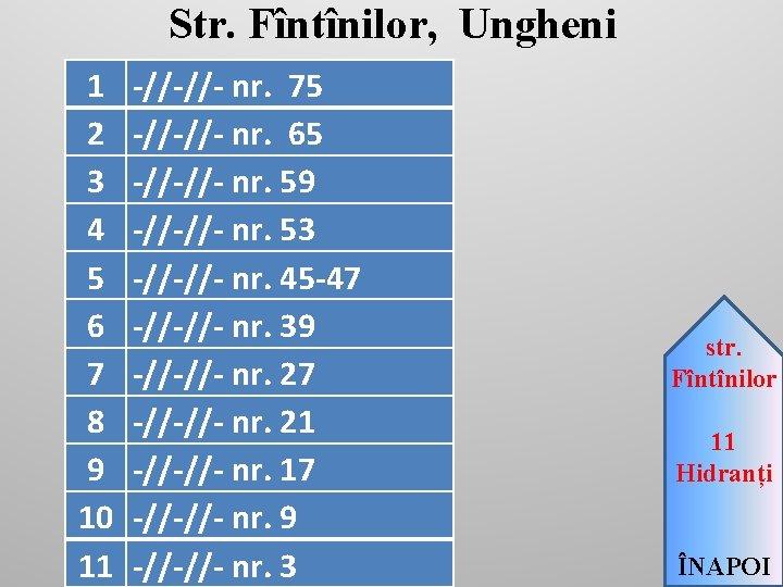 Str. Fîntînilor, Ungheni 1 2 3 4 5 6 7 8 9 10 11