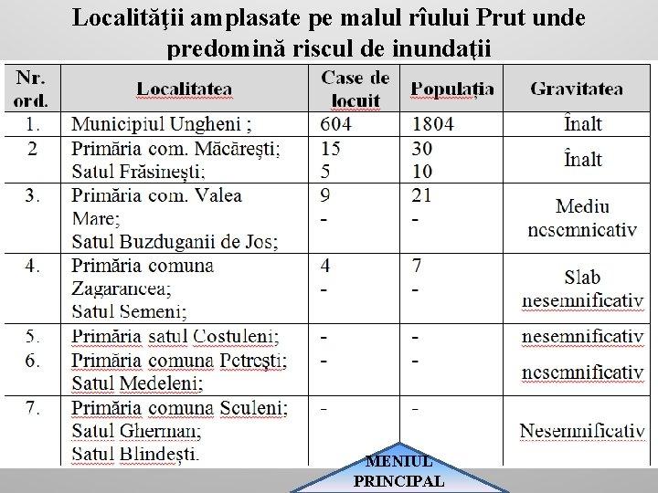 Localităţii amplasate pe malul rîului Prut unde predomină riscul de inundaţii MENIUL PRINCIPAL