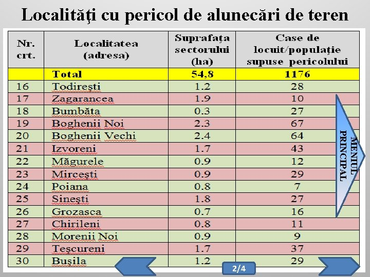 Localităţi cu pericol de alunecări de teren MENIUL PRINCIPAL 2/4
