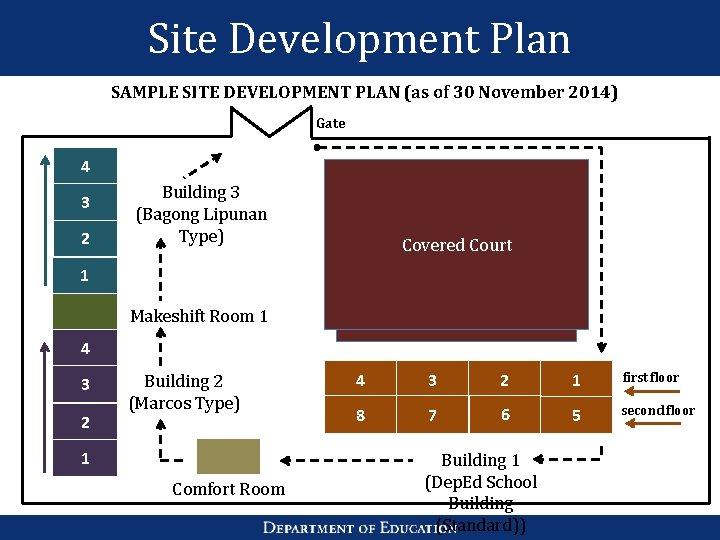 Site Development Plan SAMPLE SITE DEVELOPMENT PLAN (as of 30 November 2014) Gate 4