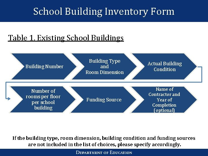 School Building Inventory Form Table 1. Existing School Buildings Building Number of rooms per