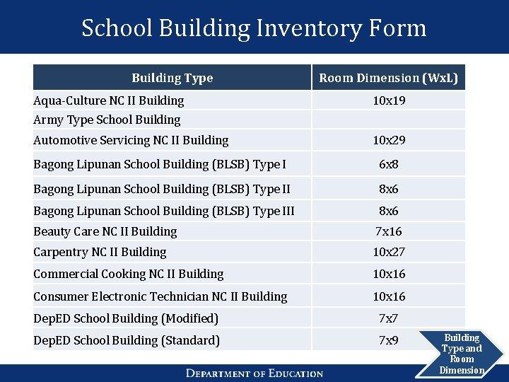 School Building Inventory Form Building Type Room Dimension (Wx. L) Aqua-Culture NC II Building