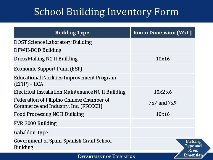 School Building Inventory Form Building Type Room Dimension (Wx. L) DOST Science Laboratory Building