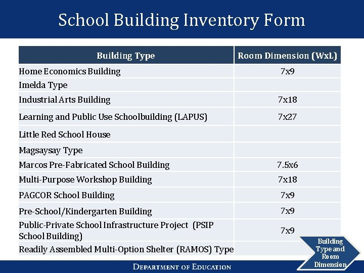 School Building Inventory Form Building Type Room Dimension (Wx. L) Home Economics Building Imelda