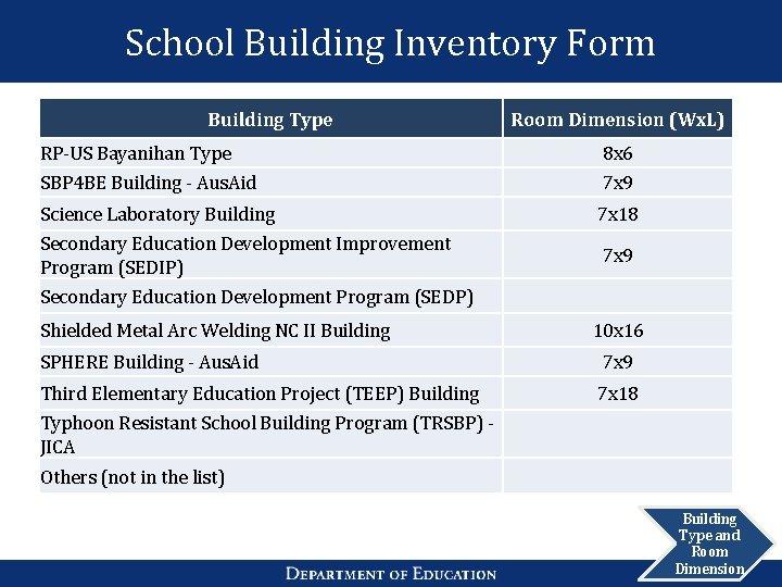 School Building Inventory Form Building Type Room Dimension (Wx. L) RP-US Bayanihan Type SBP