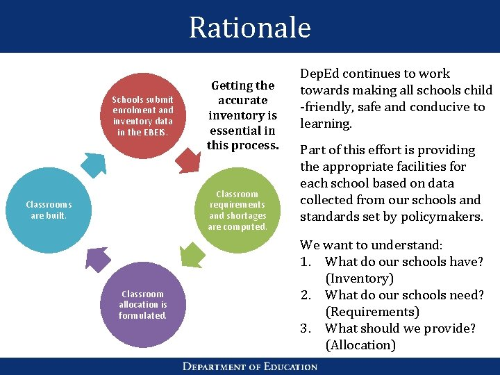 Rationale Schools submit enrolment and inventory data in the EBEIS. Getting the accurate inventory