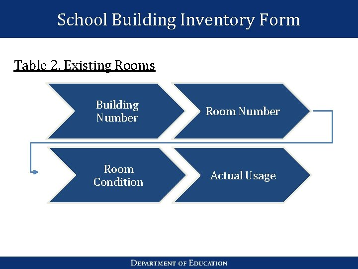 School Building Inventory Form Table 2. Existing Rooms Building Number Room Condition Actual Usage
