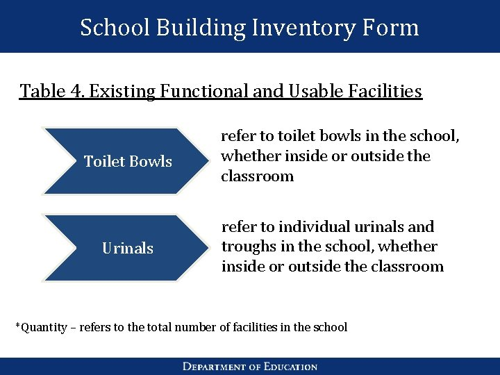 School Building Inventory Form Table 4. Existing Functional and Usable Facilities Toilet Bowls Urinals
