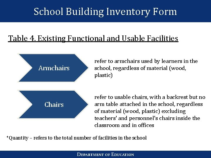 School Building Inventory Form Table 4. Existing Functional and Usable Facilities Armchairs Chairs refer