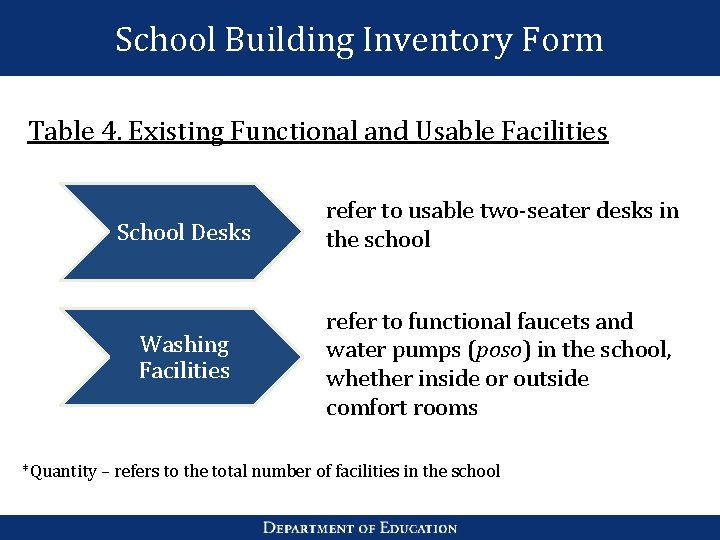 School Building Inventory Form Table 4. Existing Functional and Usable Facilities School Desks refer