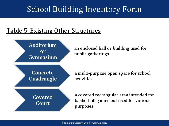 School Building Inventory Form Table 5. Existing Other Structures Auditorium or Gymnasium an enclosed