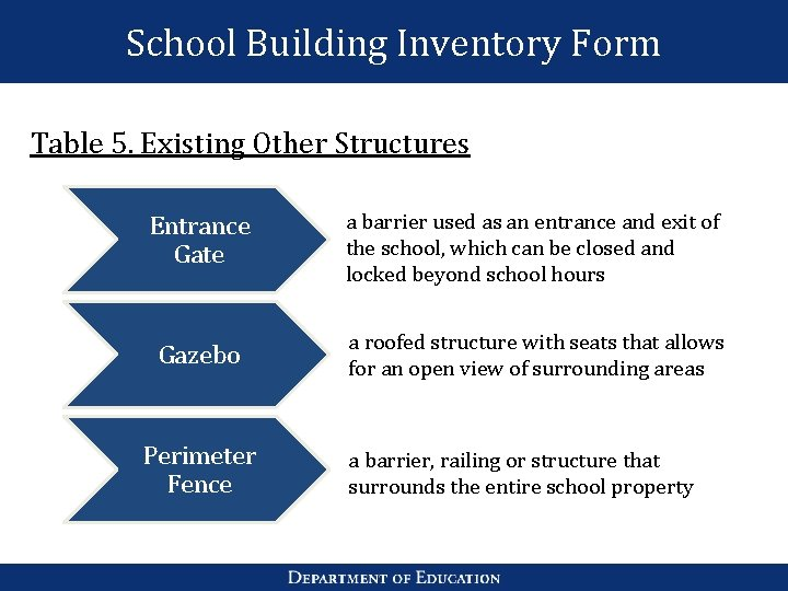 School Building Inventory Form Table 5. Existing Other Structures Entrance Gate a barrier used