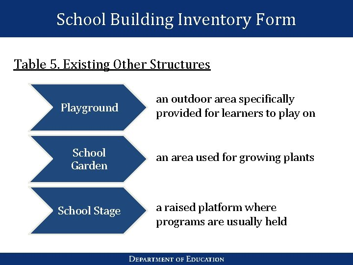 School Building Inventory Form Table 5. Existing Other Structures Playground an outdoor area specifically