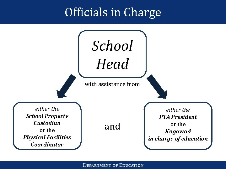 Officials in Charge School Head with assistance from either the School Property Custodian or