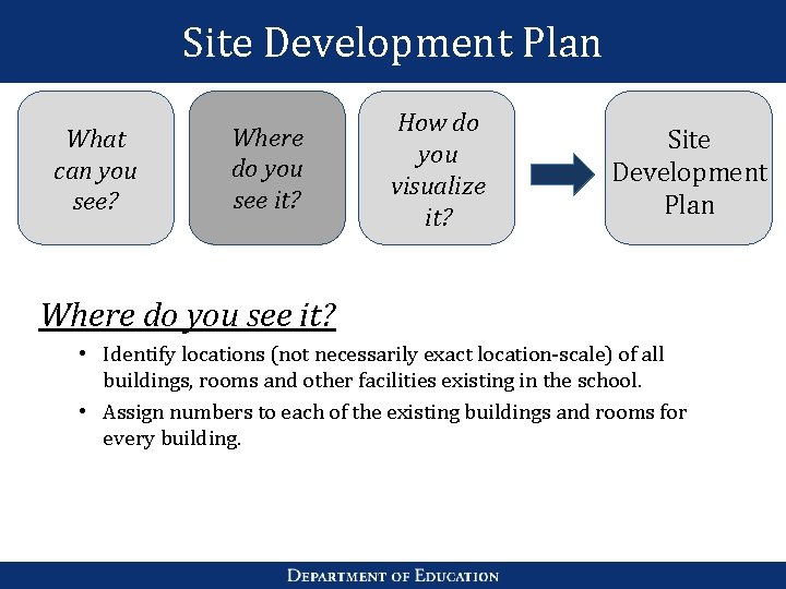 Site Development Plan What can you see? Where do you see it? How do