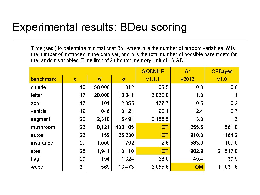 Experimental results: BDeu scoring Time (sec. ) to determine minimal cost BN, where n