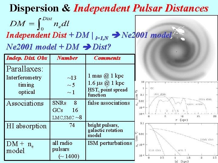 Dispersion & Independent Pulsar Distances Independent Dist + DM | i=1, N Ne 2001