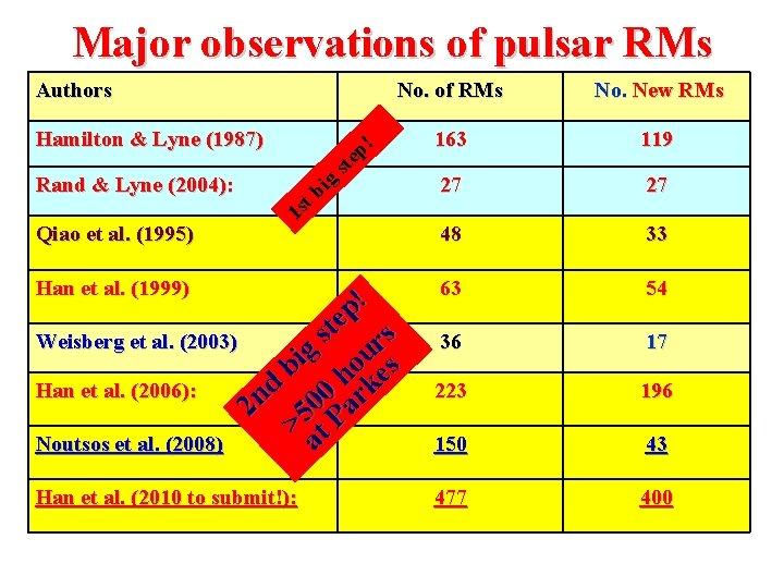 Major observations of pulsar RMs Authors Hamilton & Lyne (1987) Rand & Lyne (2004):