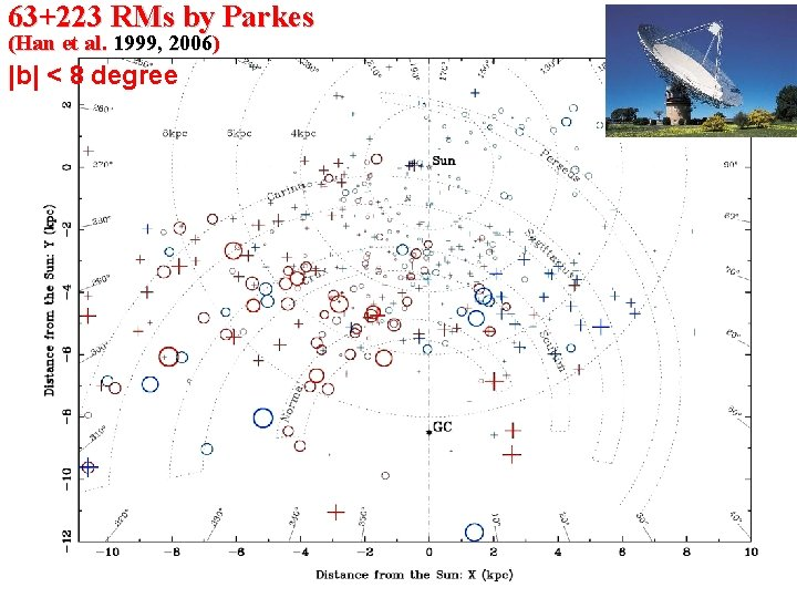 63+223 RMs by Parkes (Han et al. 1999, 2006) |b| < 8 degree