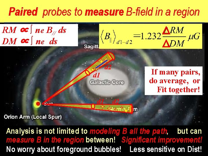 Paired probes to measure B-field in a region RM ∝ ∫ ne B// ds