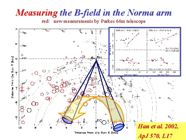 Measuring the B-field in the Norma arm red: new measurements by Parkes 64 m