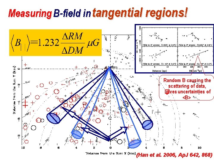 Measuring B-field in tangential regions! Random B causing the scattering of data, � gives