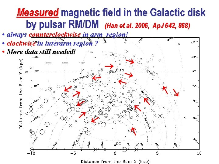 Measured magnetic field in the Galactic disk by pulsar RM/DM (Han et al. 2006,