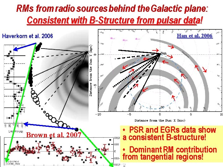 RMs from radio sources behind the Galactic plane: Consistent with B-Structure from pulsar data!