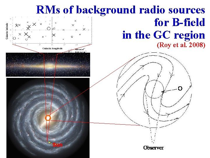 RMs of background radio sources for B-field in the GC region (Roy et al.