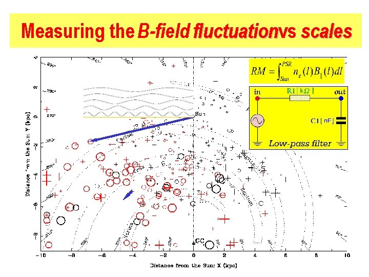 Measuring the B-field fluctuationvs scales