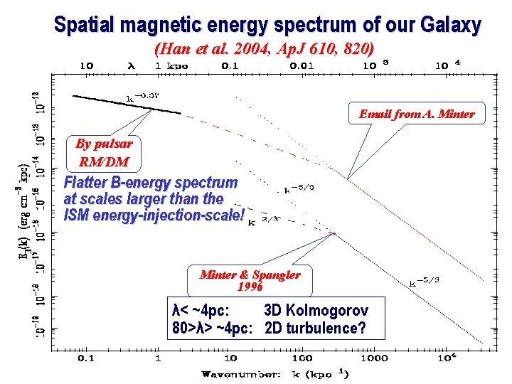 Spatial magnetic energy spectrum of our Galaxy (Han et al. 2004, Ap. J 610,