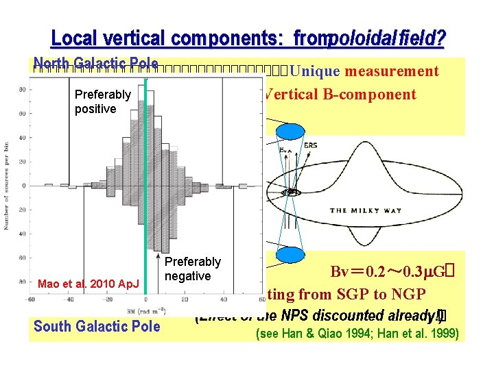 Local vertical components: frompoloidal field? North Galactic Pole ����������������Unique measurement Preferably of Vertical B-component