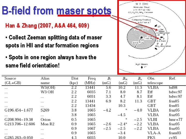 B-field from maser spots Han & Zhang (2007 , A&A 464, 609 ) •