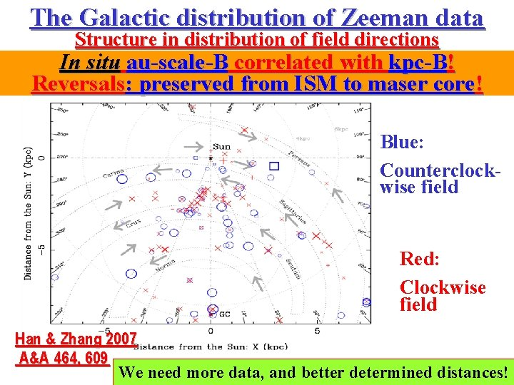 The Galactic distribution of Zeeman data Structure in distribution of field directions In situ