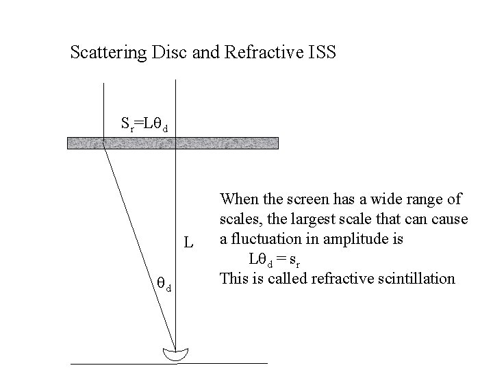 Scattering Disc and Refractive ISS Sr=Lqd L qd When the screen has a wide