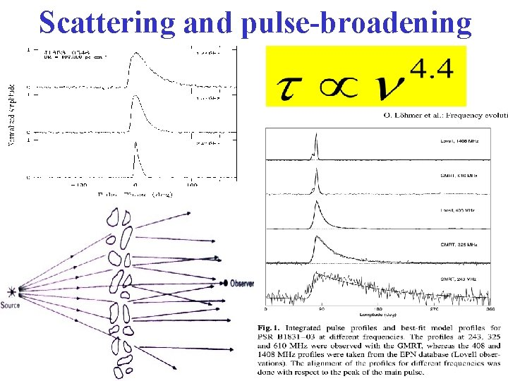 Scattering and pulse-broadening