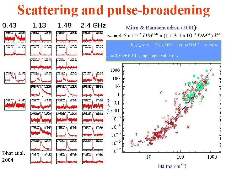 Scattering and pulse-broadening 0. 43 Bhat et al. 2004 1. 18 1. 48 2.