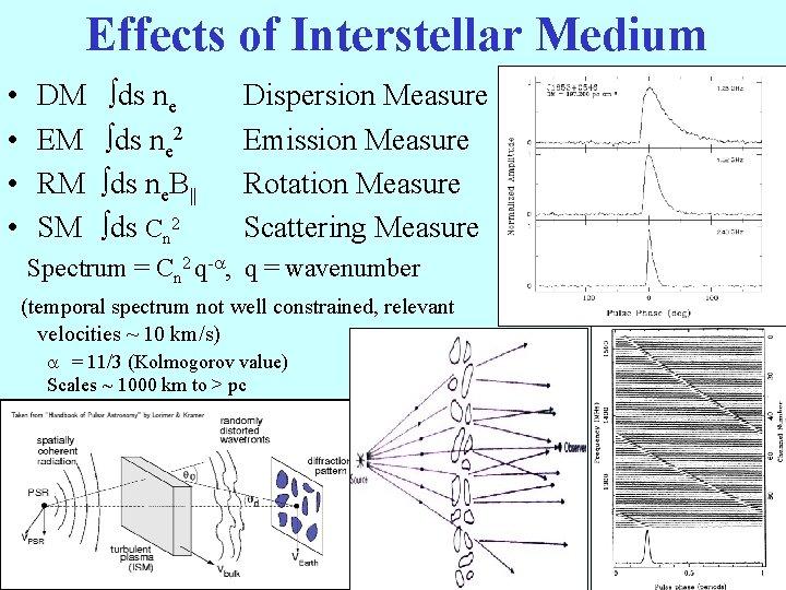 Effects of Interstellar Medium • • DM EM RM SM ds ne 2 ds