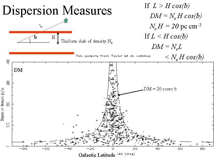 Dispersion Measures L b H Uniform slab of density Ne If L > H