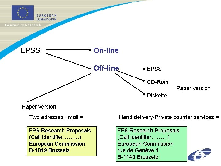 EPSS On-line Off-line EPSS CD-Rom Paper version Diskette Paper version Two adresses : mail