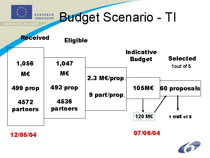 Budget Scenario - TI Received Eligible 1, 056 1, 047 M€ M€ 499 prop