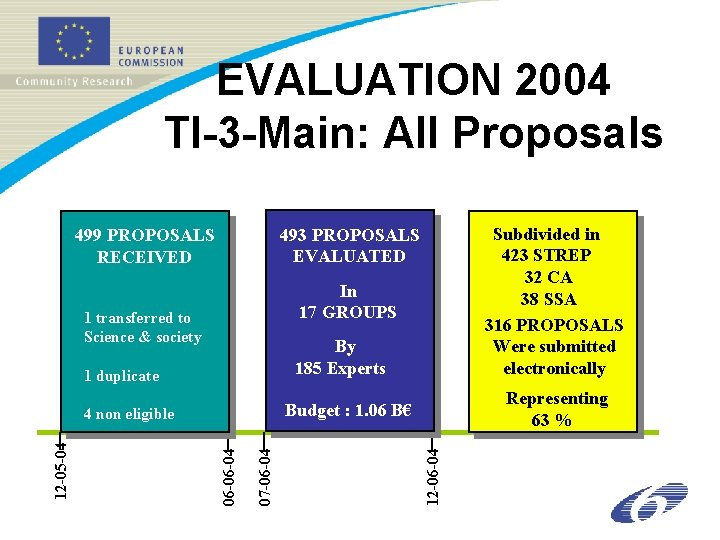 EVALUATION 2004 TI-3 -Main: All Proposals In 17 GROUPS 1 transferred to Science &