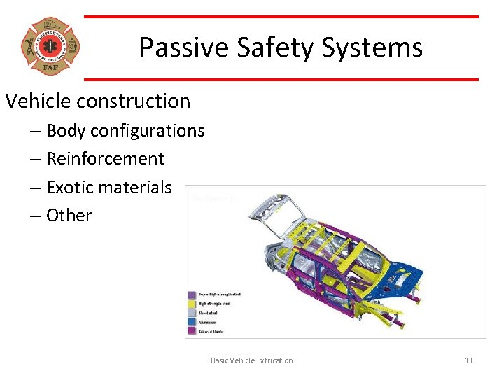 Passive Safety Systems Vehicle construction – Body configurations – Reinforcement – Exotic materials –
