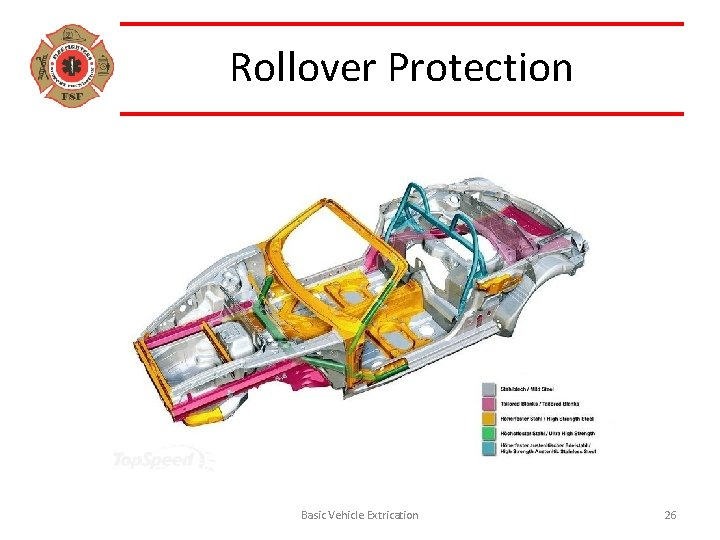 Rollover Protection Basic Vehicle Extrication 26