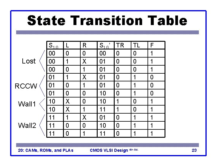 State Transition Table Lost RCCW Wall 1 Wall 2 S 1: 0 00 01