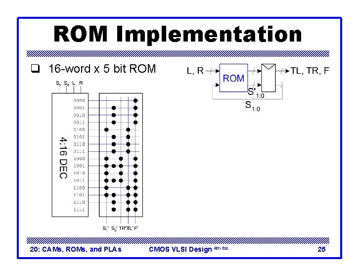 ROM Implementation q 16 -word x 5 bit ROM 20: CAMs, ROMs, and PLAs