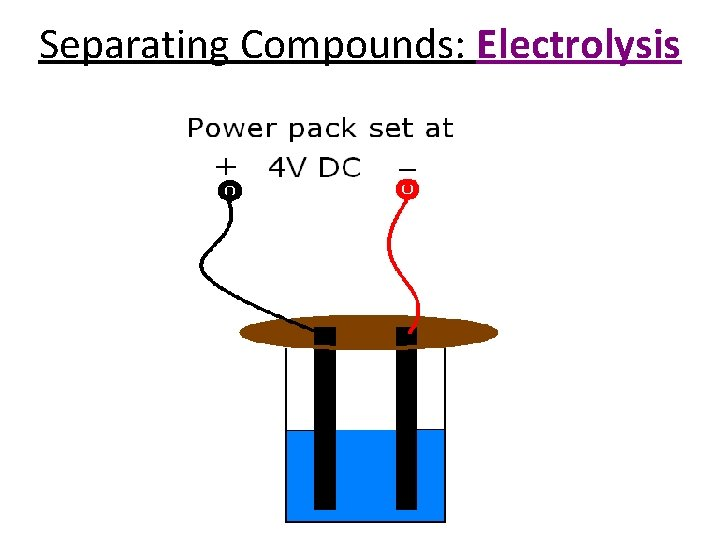 Separating Compounds: Electrolysis