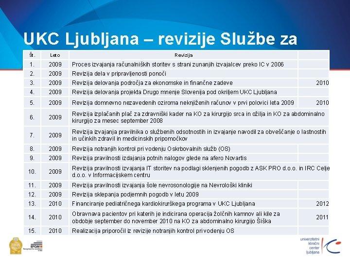 UKC Ljubljana – revizije Službe za NR Št. Leto Revizija 1. 2009 Proces izvajanja
