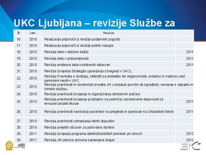 UKC Ljubljana – revizije Službe za NR Št. Leto Revizija 16. 2010 Realizacija priporočil